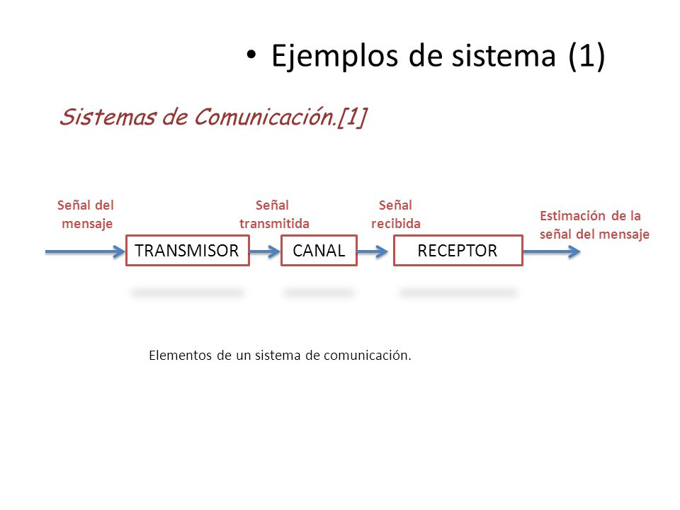 Ejemplos de sistema (1) Sistemas de Comunicación.[1] TRANSMISOR CANAL